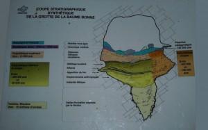 Stratigraphie de la Baume Bonne